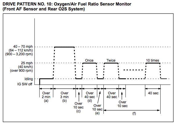 Toyota-Drive-Pattern-10-Oxygen-Air-Fuel-Ratio-Sensor-Monitor-Front-AF-Sensor-and-Rear-O2S-System