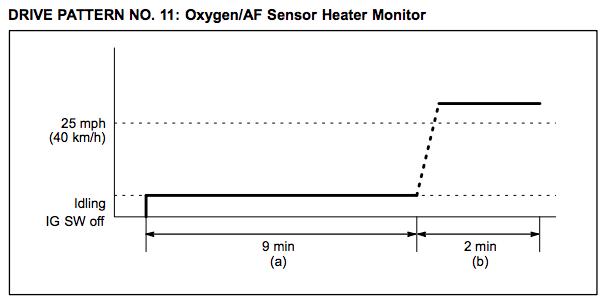 Toyota-Drive-Pattern-11-Oxygen-AF-Sensor-Heater-Monitor