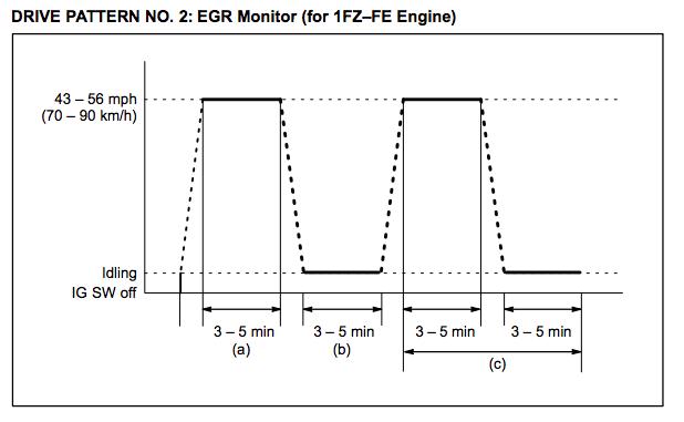 Toyota-Drive-Pattern-2-EGR-Monitor