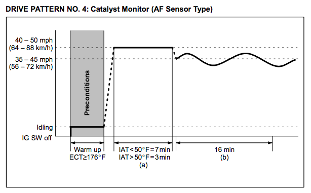 Toyota-Drive-Pattern-4-Catalyst-Monitor-AF-Sensor-Type
