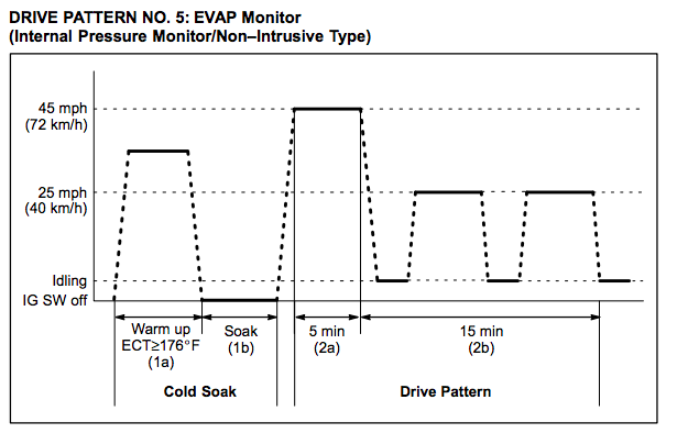 Toyota-Drive-Pattern-5-EVAP-Monitor-Internal-Pressure-Non-Intrusive