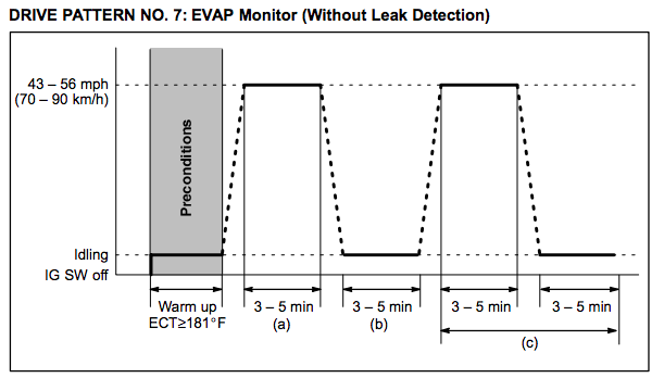 Toyota-Drive-Pattern-7-EVAP-Monitor-Without-Leak-Detection