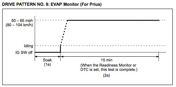 Toyota-Drive-Pattern-8-EVAP-Monitor-Prius