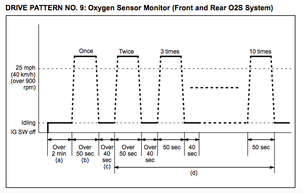 Toyota-Drive-Pattern-9-Oxygen-Sensor-Monitor-Front-and-Rear-O2S-System